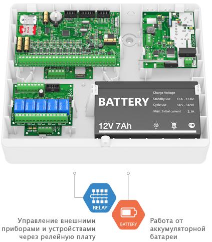 Панель Контакт GSM-5-2 в корпусе под АКБ 7 А·ч с блоком резервного питания и модулями реле, LAN и LINE